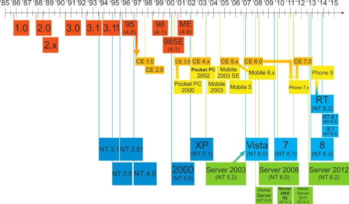 Windows_Updated_Family_Tree